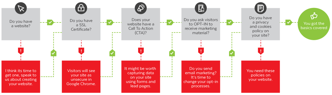 GDPR and Marketing Guide (Flow Chart)- Eighty3 Creative